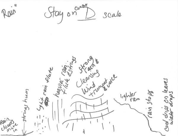 Rain-chart-image